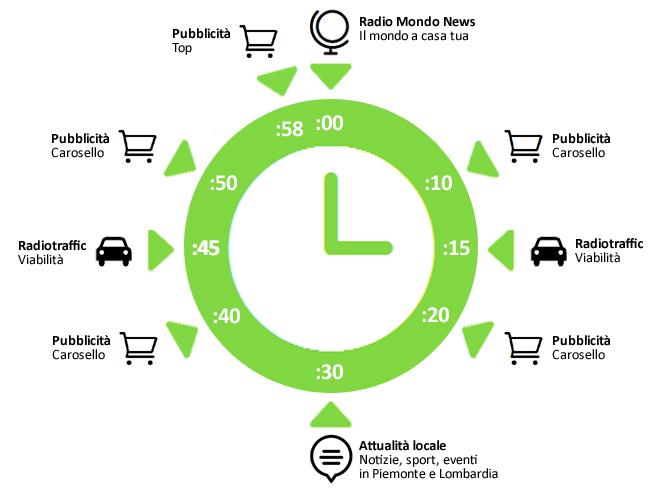 Gran parte delle ore di trasmissione nei giorni feriali rispetta questo schema. Gli orari sono approssimati.