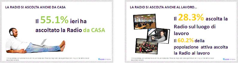 Luoghi d'ascolto della Radio