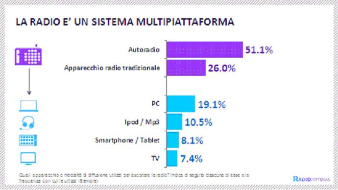 La Radio è un sistema multipiattaforma (Fonte: RadioCompass 2014)
