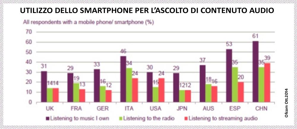 Ascolto della Radio con lo smartphone (Fonte: Ofcom 2014)