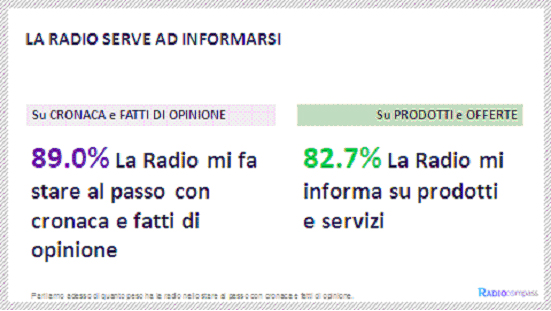 La Radio serve ad informarsi, anche su prodotti e servizi